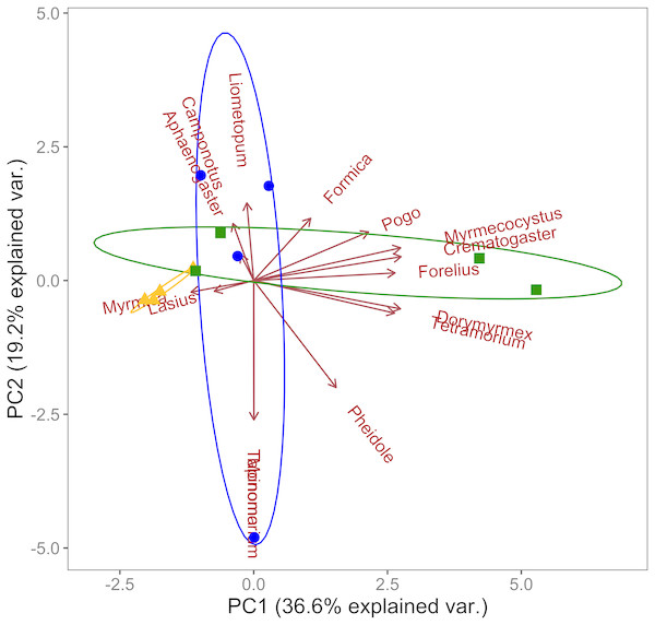 Principal components analysis of ant community composition.