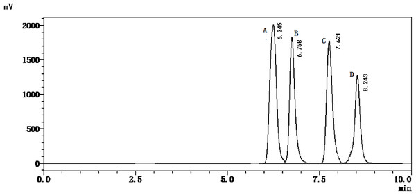 HPLC chromatogram of standards' solution.