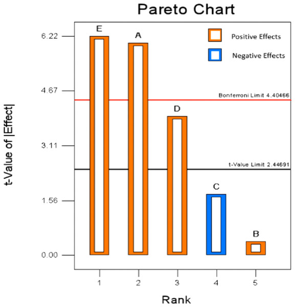 Pareto chart of Plackett–Burman design.