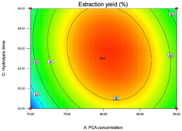 Contour plot of PCA concentration and hydrolysis time on extraction yield of total purine content.