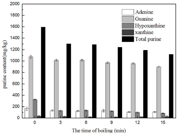 Effect of boiling on the purine contents in skin.