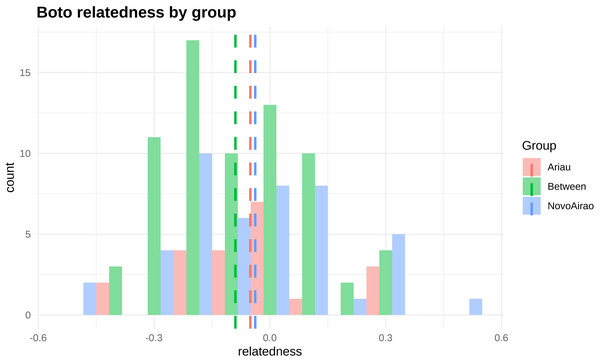 Frequency distribution of relationship values (rQG) based on the results obtained with KINGROUP software.