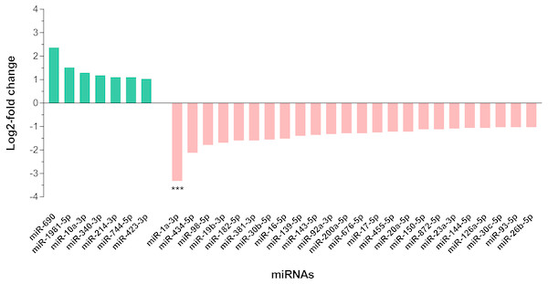 Differential expression of miRNAs in the livers of DENV-1-infected and uninfected mice.