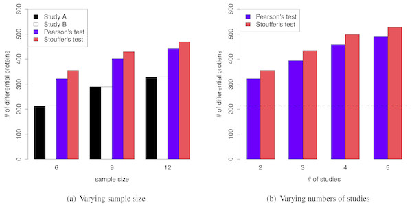 (A) MetaMSD performance for varying sample size (n=6, 9, or 12) where K=2 (Simulation Scenario 1, 2, and 3) (B) MetaMSD performance for varying numbers of studies (or datasets) where K=2, 3, 4, or 5 (Simulation Scenario 1, 4–6). The dotted horizontal line represents the number of detected proteins by an individual analysis.