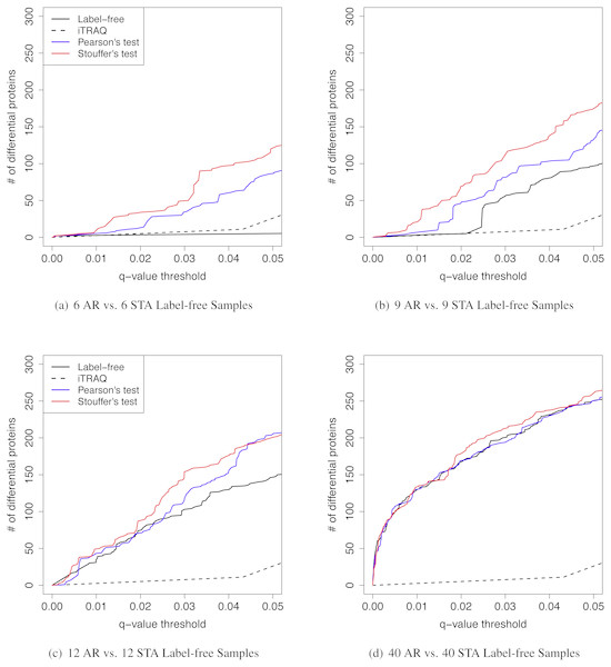 The q-value threshold vs. the number of differential proteins for renal transplant proteomic experiments