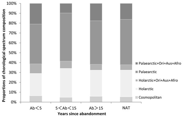 Proportions of chorological spectrum composition in paddy fields of different ages since abandonment (Ab, years) and in natural wetlands (NAT) in the lower Tumen River, northeast China.