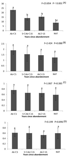 Richness index (R), Shannon–Wiener diversity index (H), Simpson's index (D) and Pilou's evenness index (J) of plant communities in paddy fields at different times since abandonment and in natural wetlands.