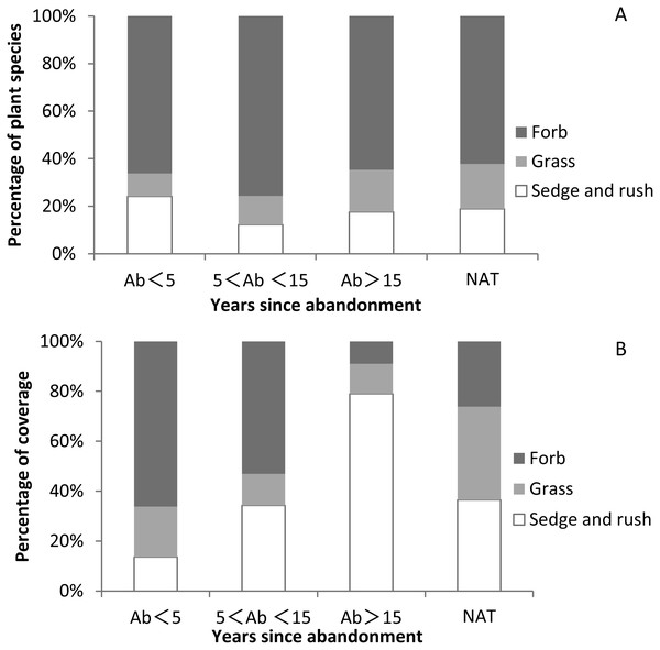 Proportions of species and coverage of three functional groups in paddy fields at different times since abandonment and in natural wetlands.