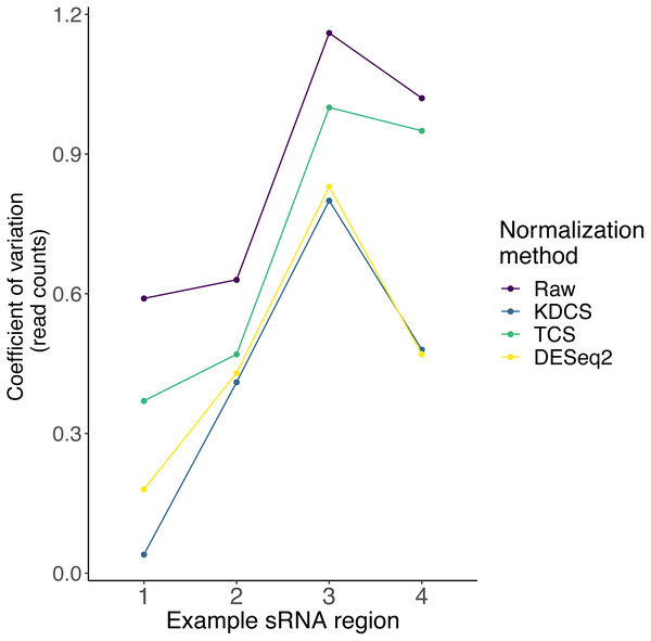 The effect of different normalization methods on sRNA regions (x-axis) studied in (Götz et al., 2016) are assessed using the coefficient of variation (y-axis; lower is better) of the read counts obtained from RAPID.