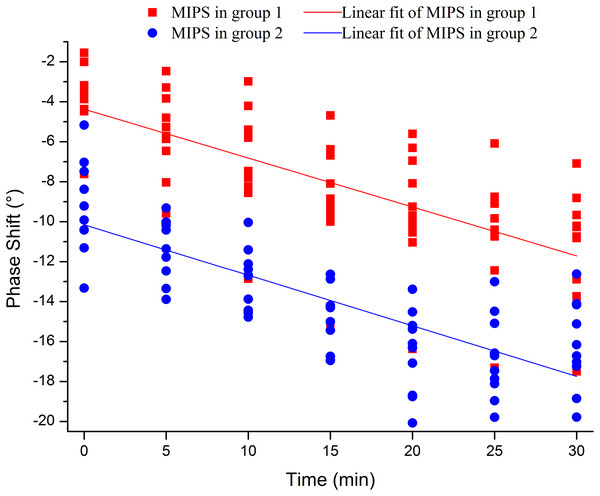 MIPS values  of 20 rabbits sampled every 5 min in both two groups within 30 min after injury were plotted as scatter chart. Two linear fits of group 1 and group 2 were calculated by these scatters.
