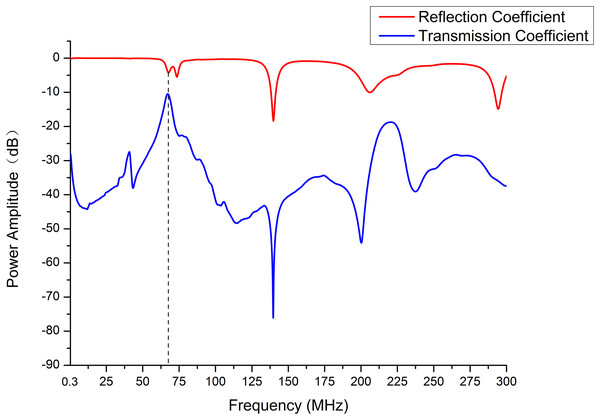 The power amplitude of reflection and transmission coefficient were measured in the frequency range of 300 kHz to 300 MHz.