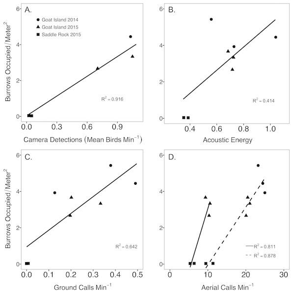 Comparison between abundance metrics of Leach's storm-petrels, Hydrobates leucorhoa.