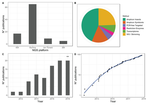 Overview of published studies focusing on insect diversity and evolution using massively parallel sequencing.
