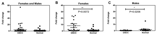 The salivary LDOC1 expression in OSCC subjects and normal subjects.