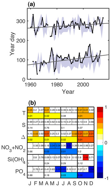 (A) Time series of spring and autumn μg and least squares line showing statistically significant increase since 1960. Shaded area shows the range of all phenology metrics. (B) Significant secular trends for the measured physical and chemical variables during different months and seasons.