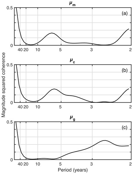 Coherence analysis of three spring phenology metric time series against the time series of late-stage C. finmarchicus abundance.
