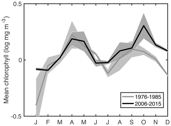 Comparison of mean seasonal cycle of chlorophyll between the most recent decade and an earlier period.