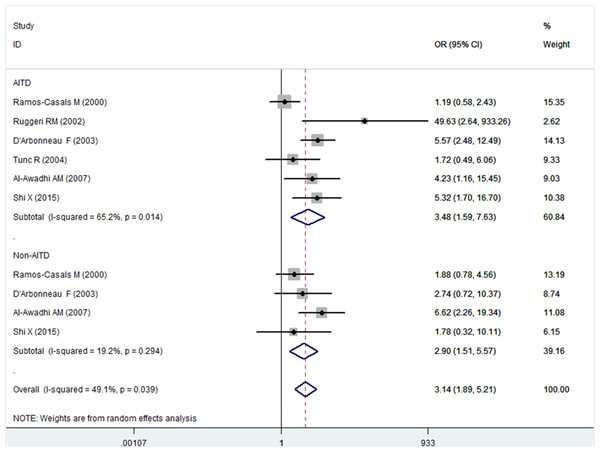 Forest plots of the frequency of autoimmune thyroid disease (AITD) and non-AITD in patients with Sjogren's syndrome compared with the controls.