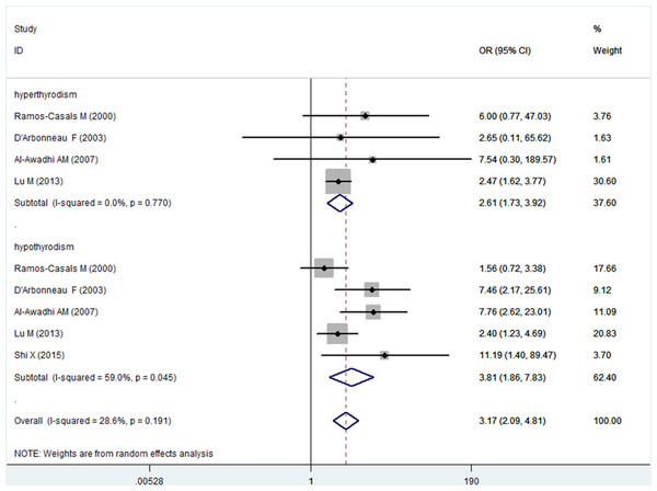Forest plots of the frequency of hyperthyroidism and hypothyroidism in patients with Sjogren's syndrome versus controls.