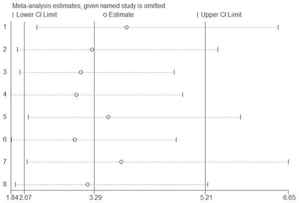 Sensitivity analysis results.