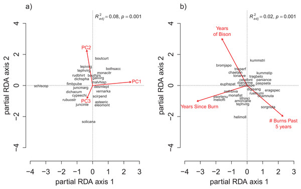 The partial RDA biplots for species composition in the grid quadrats as explained by (A) the soil PC variables after controlling for the management variables, and (B) the management variables after controlling for the soil PC variables.