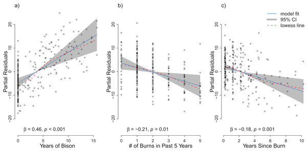 Partial residuals of richness for the management variables (A) years of bison management, (B) the number of burns in the past five years, and (C) years since last burn after controlling for site and year effects in the repeat analysis.