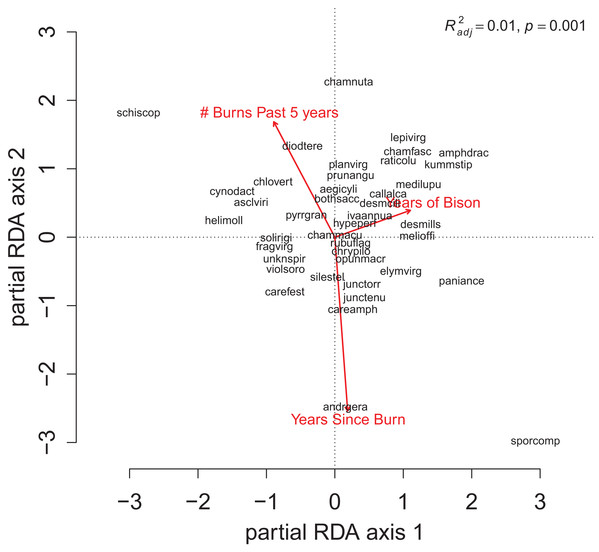 The partial RDA biplot for species composition in the repeat quadrats as explained by management variables after controlling for site and year effects.