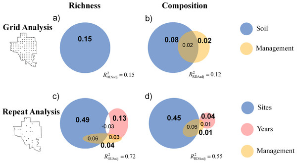 Venn diagrams display the results of variation partitioning for (A) the grid analysis on richness, (B) the grid analysis on composition, (C) the repeat analysis on richness, and (D) the repeat analysis on composition.