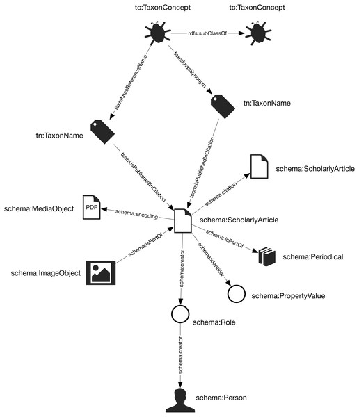 The knowledge graph model used in Ozymandias.