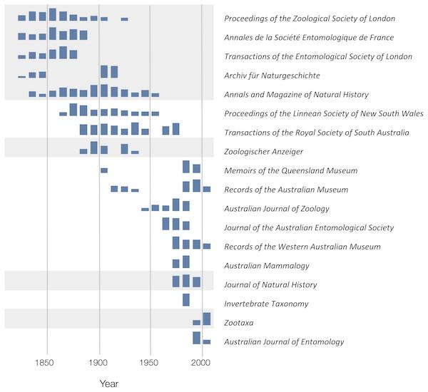 Patterns of publication of taxonomic work on Australian animals 1820–2020.