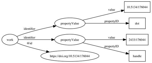 Storing identifiers using schema:PropertyValue.