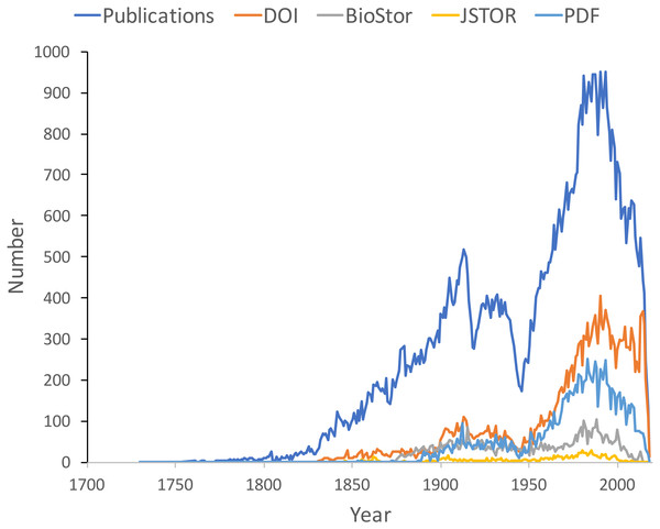 Plot of publications over time.