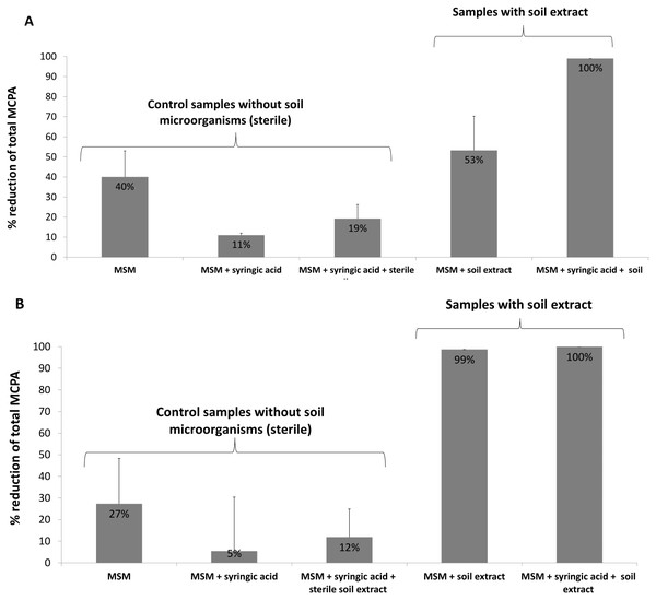 Percentage reduction of total MCPA concentration during the 24-day incubation period: (A) MCPA spiked in concentration of 0.1 mM; (B) MCPA spiked in concentration of 0.5 mM.