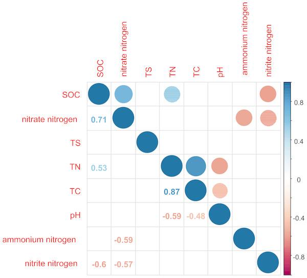 Correlation matrix graph indicating the correlation between soil physicochemical factors.