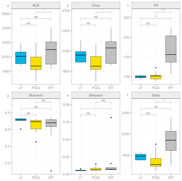 Bacterial community diversity at the different sites.
