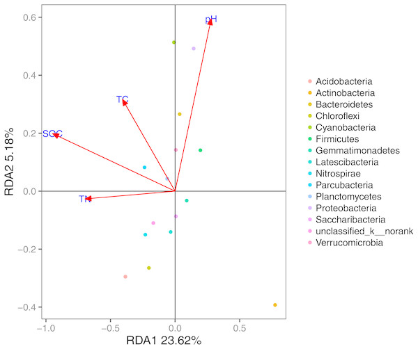 RDA of the bacterial communities and the response of these communities to significant soil physicochemical properties.