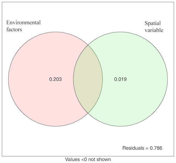Variation partitioning analysis showing the percentages of variance in bacterial communities explained by environment factors and spatial variable (PCNM).