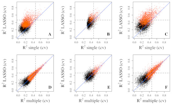 Prediction R2 comparison among regression models in cross validation.