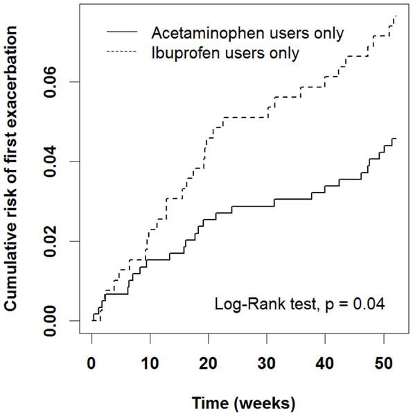 Cumulative risk of first AE in acetaminophen and ibuprofen users.