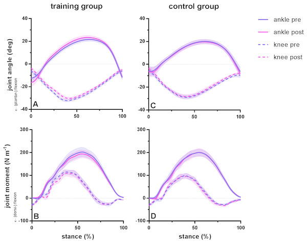 Group mean ankle and knee joint angles and moments during the stance phase of barefoot running at preferred speed for the training group (A–B) and the control group (C–D).