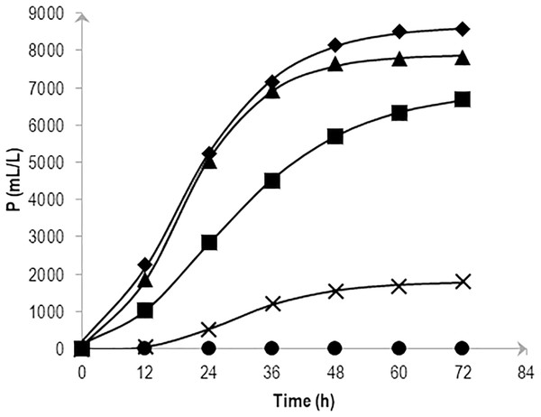 Effects of NaCl on the cumulative hydrogen production (P) of Vibrio tritonius.