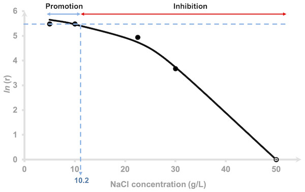 Effects of NaCl on the hydrogen production rate of Vibrio tritonius.