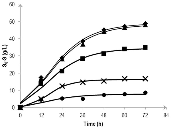 Effects of NaCl on the mannitol consumption by Vibrio tritonius AM2 based on the kinetic simulation.