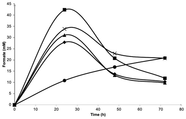 Effects of NaCl on extracellular formate emission and re-importation of Vibrio tritonius.
