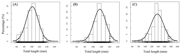 Annual total length frequency distribution of T. swinhonis in (A) BDT, (B) SJH and (C) KLH.