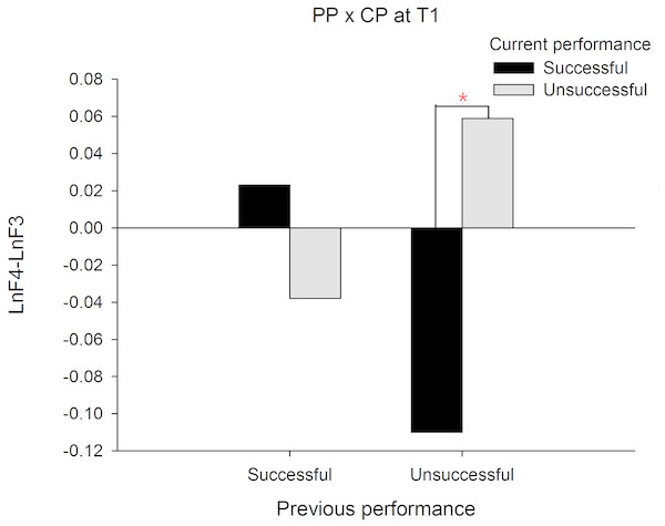 Frontal alpha asymmetry for current successful and unsuccessful performance between previous successful and unsuccessful performance at T1 (-2∼-1s).