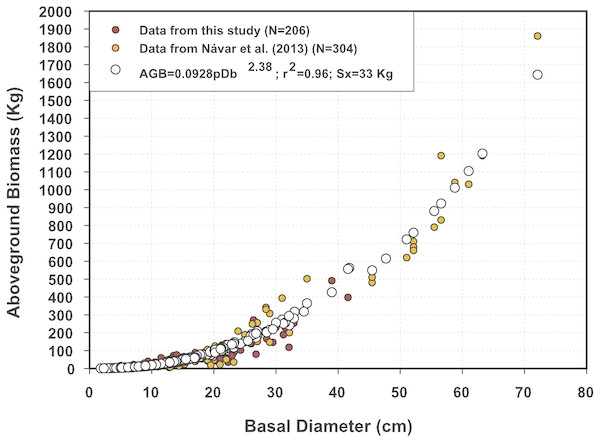 Predicted and measured aboveground biomass data sets using the semi-empirical model for northern Mexico's mesquite trees.