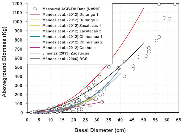 Aboveground biomass measurements plotted with predictions of other Mexican mesquite tree equations.