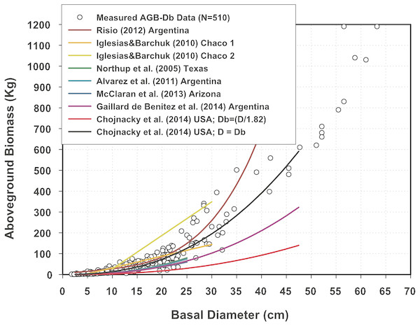 Aboveground biomass measurements plotted with predictions of offsite Mexican mesquite tree equations.
