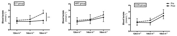 Blood lactate concentrations changes over 8 weeks of intervention.